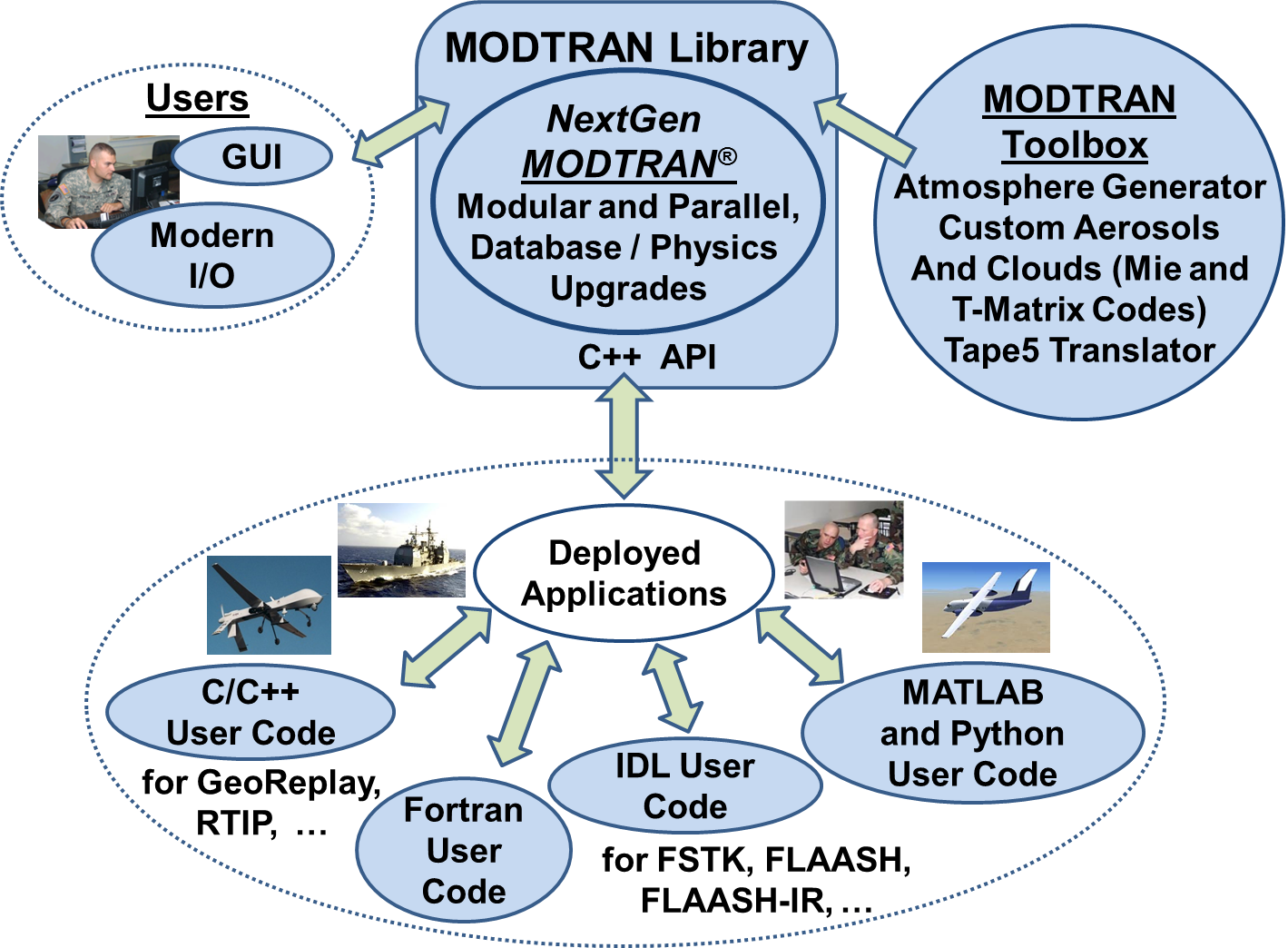 MODTRAN Overview